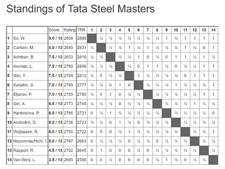 Wesley So wins Tata