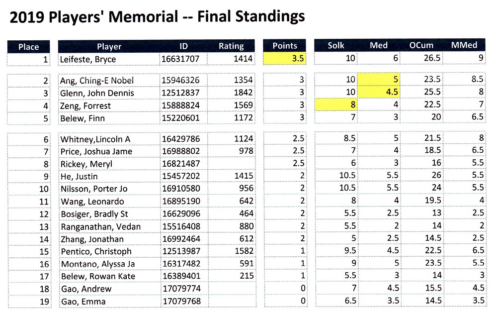 Idaho Chess Association 2019 Players' Memorial Final Standings