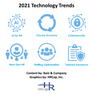 Hiring Strategies Aligned to 2021 Technology Trends