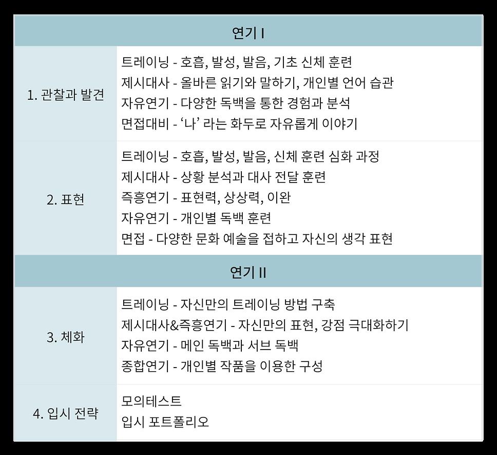 커리큘럼상세연기.png