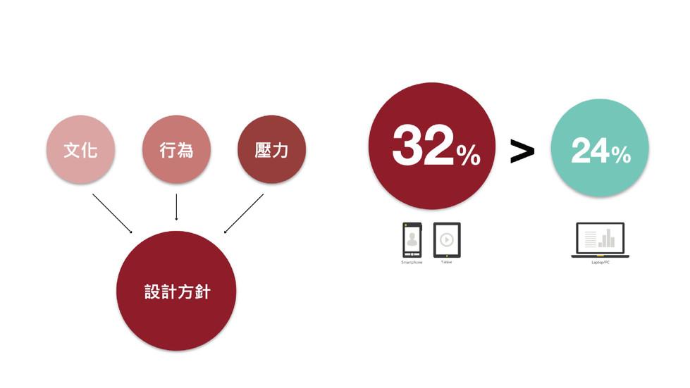 根據Google和Ipsos所做的「多螢世代」研究報告指出,現在有高達 66% 的日常娛樂與傳播行為都建構在三屏之上。