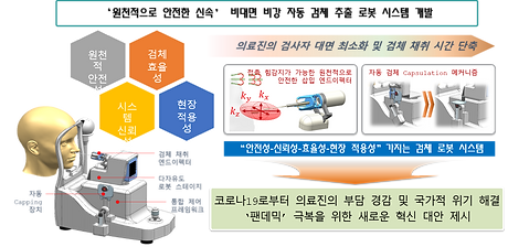 Nasopharyngeal Swap Sampling Robot Syste