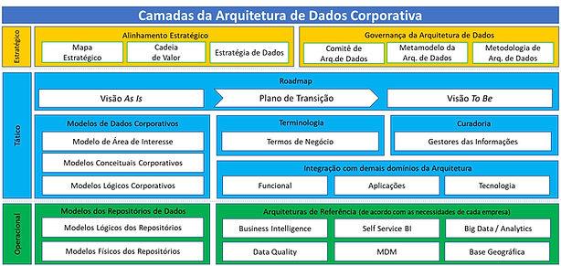 Arquitetura de Dados.jpg