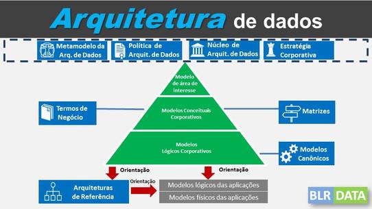 O curso Arquitetura de Dados foi realizado com sucesso em Brasília-DF
