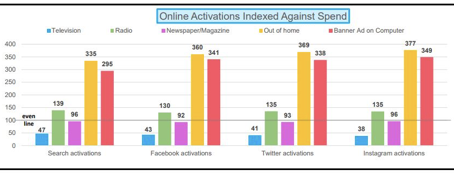 OOH Drives More Online Activity Than Banner Ads