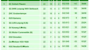 Niederlage im letzten Saisonspiel in Dresden - Platz 7 in erster Sachsenligasaison!