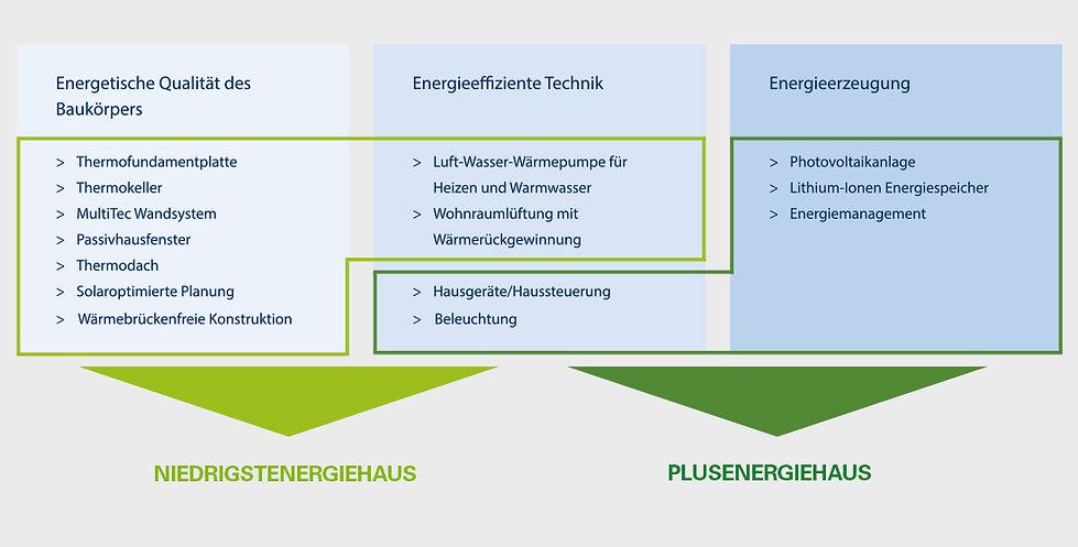 Fertighaus Kampa Österreich Energieeffizent