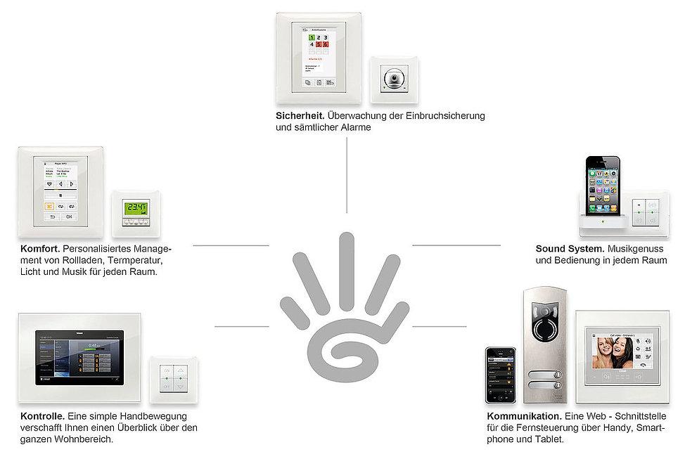 csm_hausausstattung-sicherheit-steuerung
