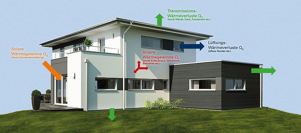 csm_kampa-fertighaus-schema-waermegewinn