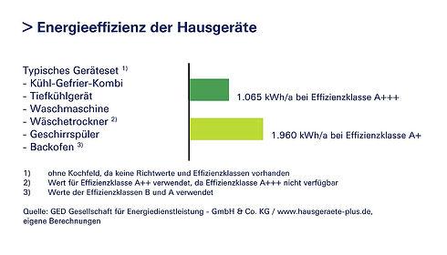 csm_grafik-energieeffizienz-hausgeraete-