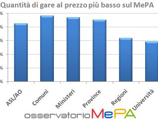 RdO sul MePA: Che cosa scelgono gli Enti Pubblici e perchè