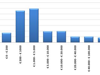 #MePA: perché sempre più Richieste di Offerta (Rdo) per importi sempre più bassi?