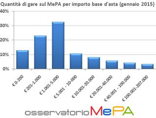 Il #MePA e gli altri mercati elettronici. A che punto siamo?