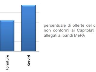 #MePA. Eliminare l'obbligo di catalogo elettronico rischia di disorientare le imprese