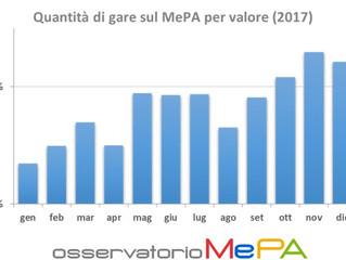 Appalti pubblici, la corsa di fine anno: luci e ombre sul MePA