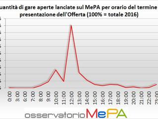 A che ora scadono le RdO degli Enti su MePA?