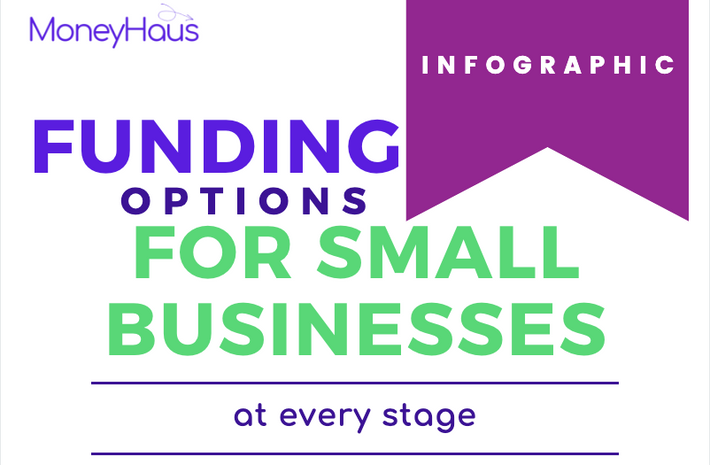 How to Finance Your Business at Every Stage