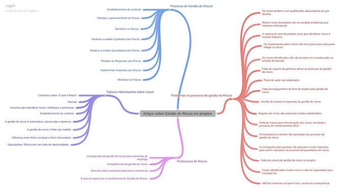 Mapa mental de Riscos