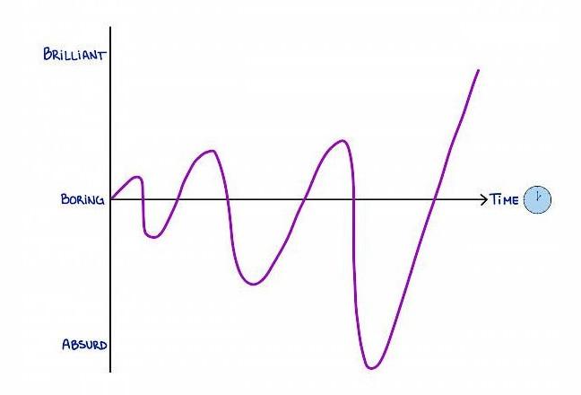 A Oscilação (Ebb and Flow) na Geração de Ideias e o seu Papel no Brainstorming