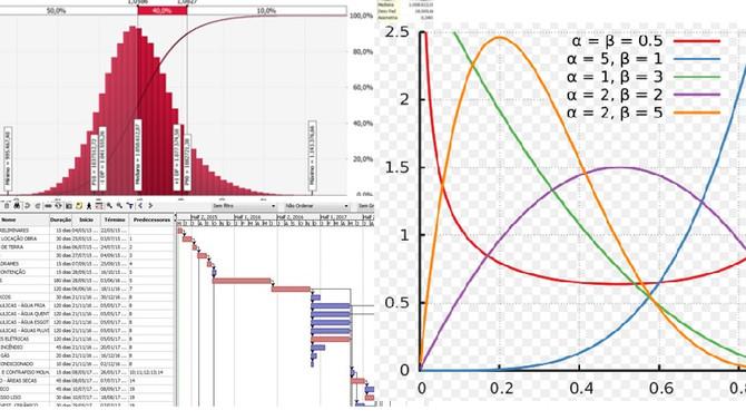 Distribuição de probabilidade e o cronograma