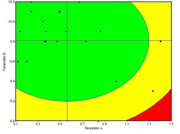 Utilizando o Bullseye chart na Análise do valor agregado