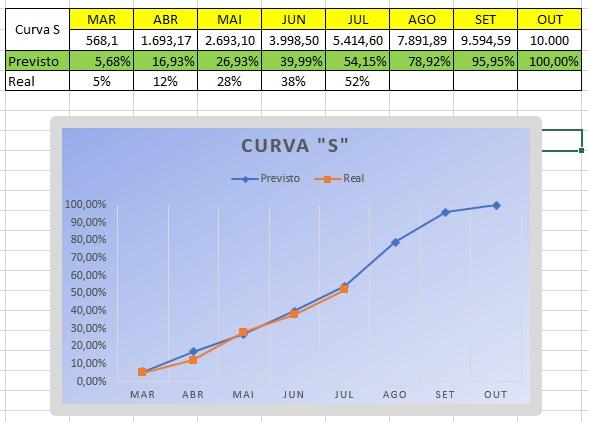 curva S final
