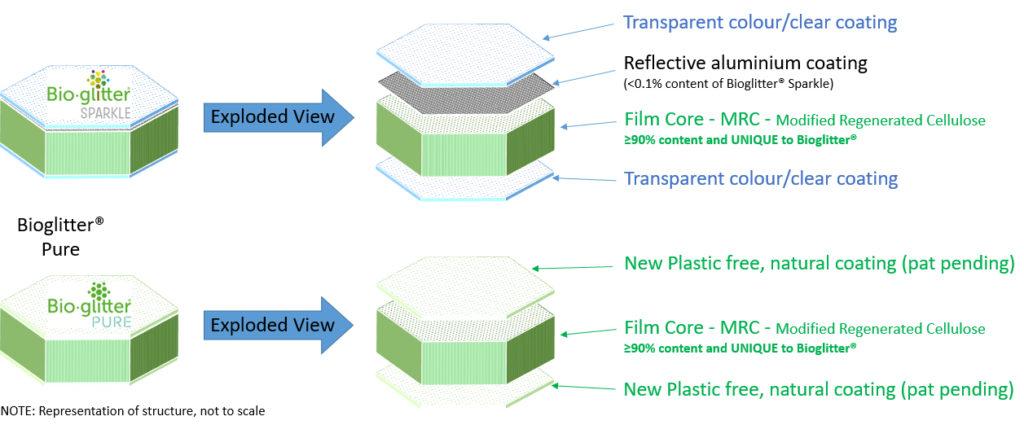 bioglitter, cellulose, biologisch abbaubar, Zusammensetzung, inhaltsstoffe