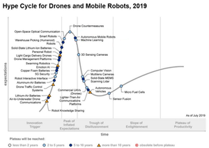 Gartner Hype Cycle for Drones and Mobile Robots 2019