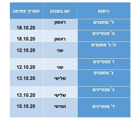 תאריכי תחילת לימודים ביהלם.JPG