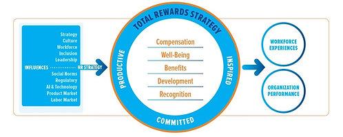Gestão de Remuneração Total - Teste