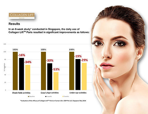 Results of 8-week study conducted in Singapore