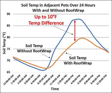 Soil Temp Comparison - Heartland - RootW