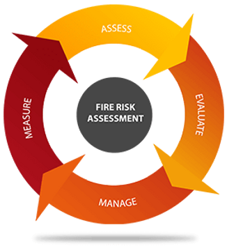 fire-risk-assessment-Circle diagram.png