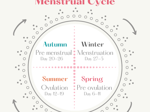 What are the Inner Seasons?