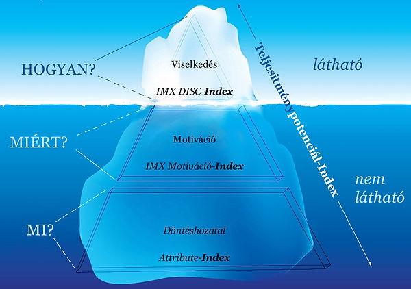 IMX-iceberg-pyramide-v3-HU.jpg