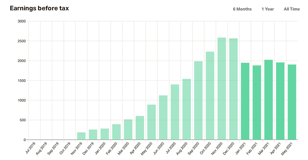 A graph of my Patreon income in the first 18 months.