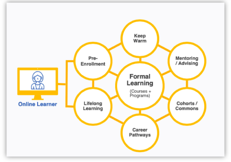 How an online learner connects to Yellowdig