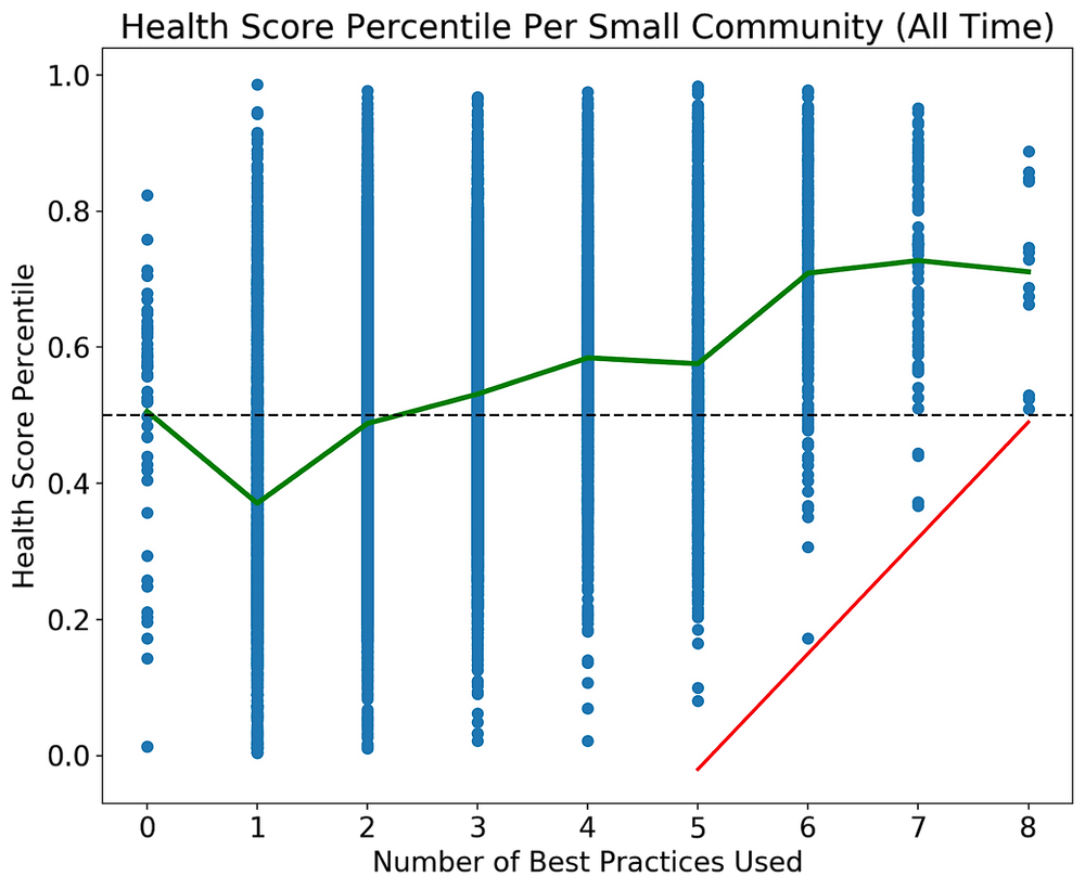 graph of small YD communities