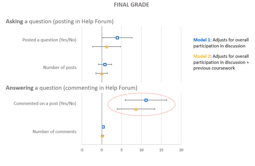Chart of results from using yellowdig's online class platform
