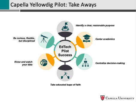 Capella University - Student Success and Persistence with Yellowdig