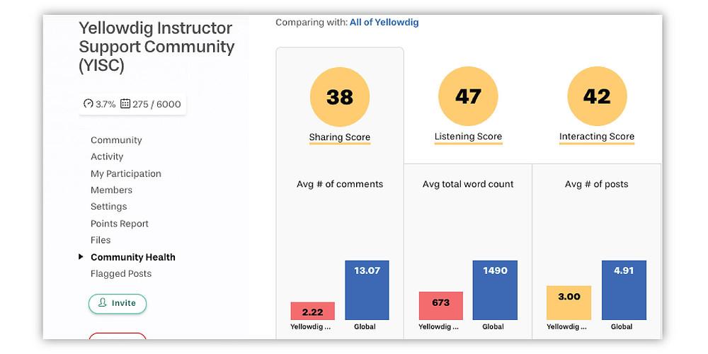 Yellowdig's community health analytics dashboard for virtual classroom engagement