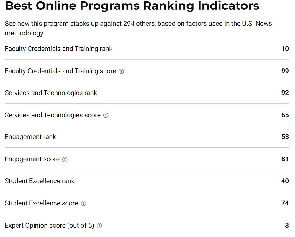 Best online programs ranking indicators for University of Delaware MBA