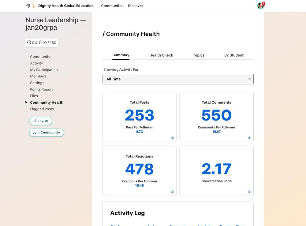 Yellowdig's community health dashboard