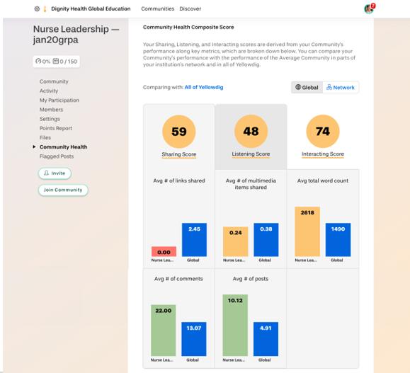 Yellowdig's community health analytics dashboard
