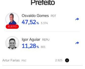 Osvaldo Gomes vence as eleições em Guimarães