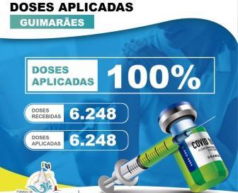 Guimarães aplica 6.248 doses de vacinas contra a covid-19