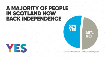 52% of Scots want Independence