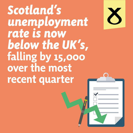Unemployment is Falling in Scotland