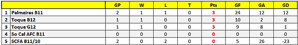 Boys 2010 - 12 (Stats).png