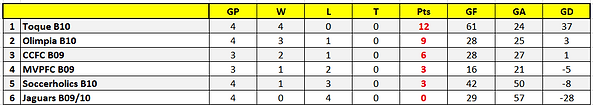 Boys 2010-09 - Stats.png